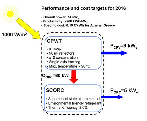 Scematic energy diagram ORC Rankine - CPVT